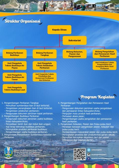 Leaflet Profil Dinas Perikanan Dan Kelautan Provinsi Jawa Timur Blog